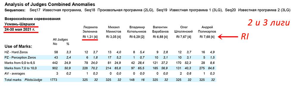 RI for judging 3rd and 2nd leagues ~ Судейские RI по результатам судейства 2 и 3 лиг